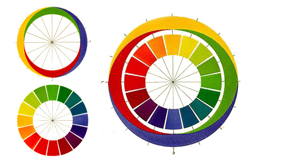 Ewald Hering colour wheel