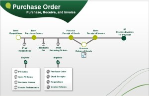 Purchase Order (PO) Flow in Sage 500 ERP – Sage 100 and
