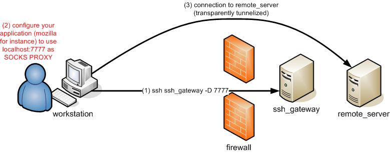 https://i2.wp.com/www.grid5000.fr/mediawiki/images/SshD.png