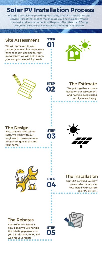 Solar Installation Process