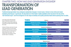 trans formation of lead generation