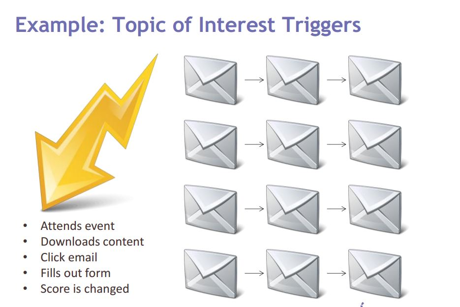 topic of interest triggers