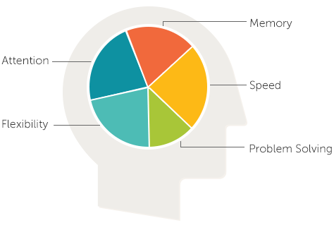 Lumosity Improvements