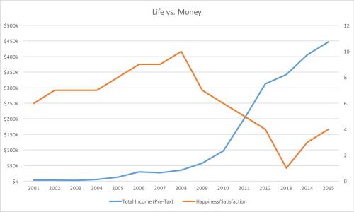 life-vs-money