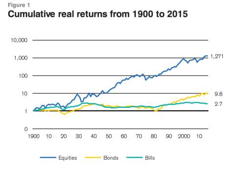 us-real-returns