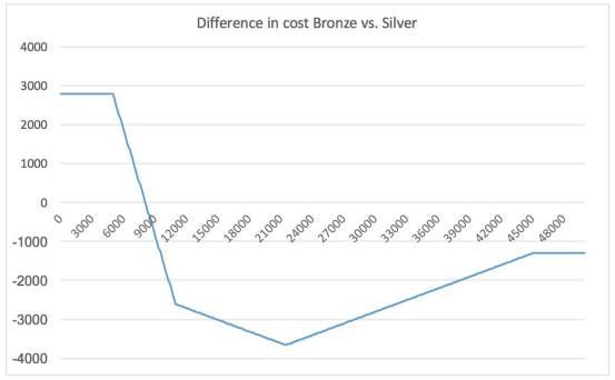 silver-vs-bronze