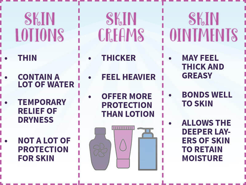 skin lotions, creams and ointments