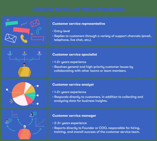 Write a great customer service job description