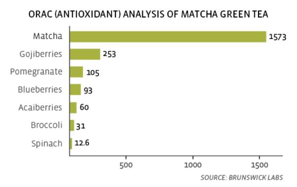 Orac analysis of matcha tea