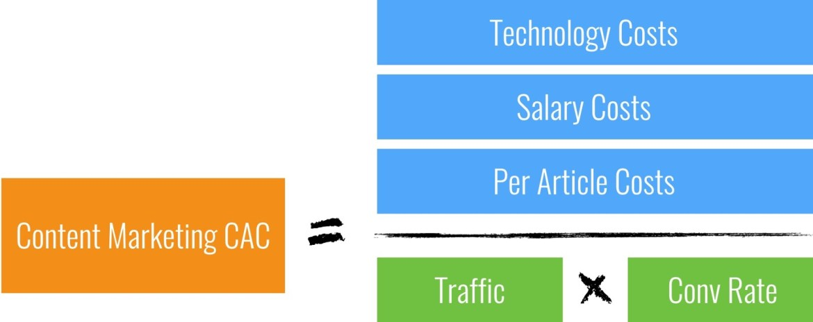 The Customer Acquisition Cost (CAC) of Content Marketing