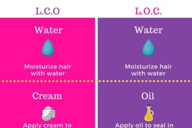 LCO VS LOC Moisture Method