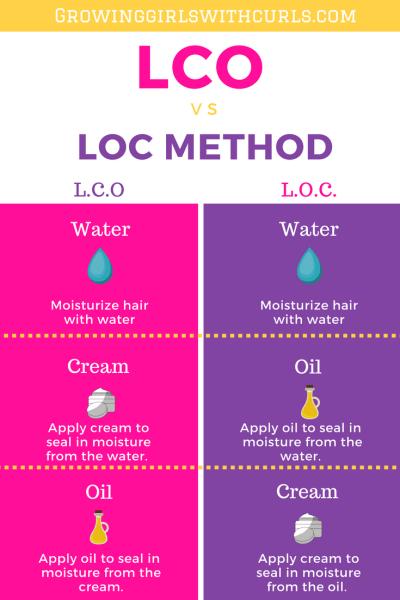 LOC VS LCO