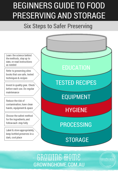 Six Steps to Safer Preserving | Beginners Guide to Food Preserving and Storage | Growing Home