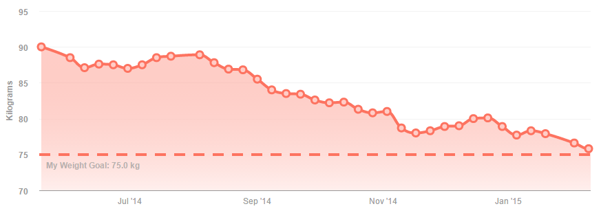 2015-02-23 20_44_29-Track My Weight on Fitbit
