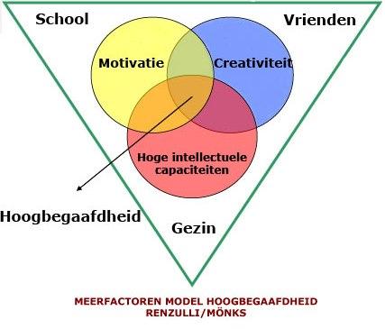 Monks / Renzulli : meerfactoren model hoogbegaafdheid