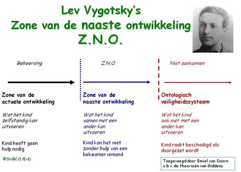 Zone van naaste ontwikkeling Lev Vygotsky's