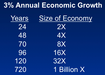 3% Annual Economic Growth