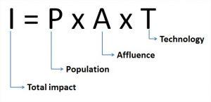 I=PxAxT