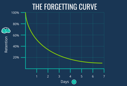 Image result for forgetting curve graph