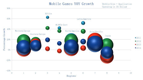mobile games cagr analysis