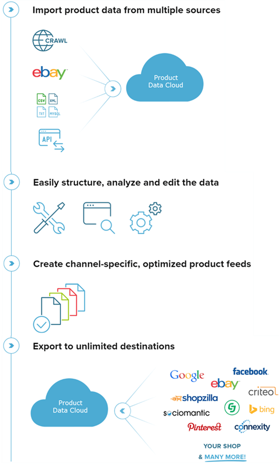 product-data-feed-management-process