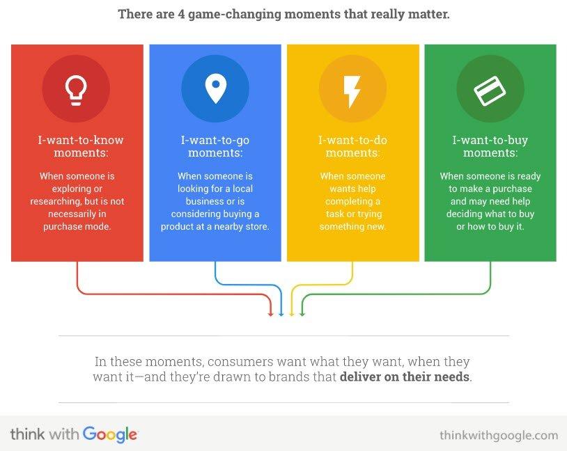 Google Ranking factors intent
