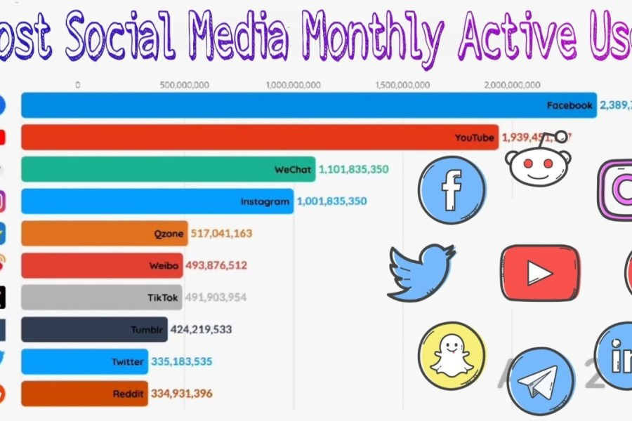 Most Social Media Monthly Active Users 2003-2020    Data Is Beautiful   