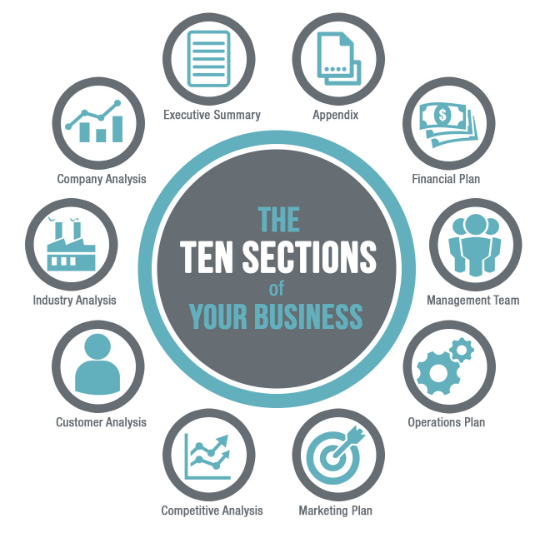 Business Plan Template For Entrepreneurs 2020 Updated