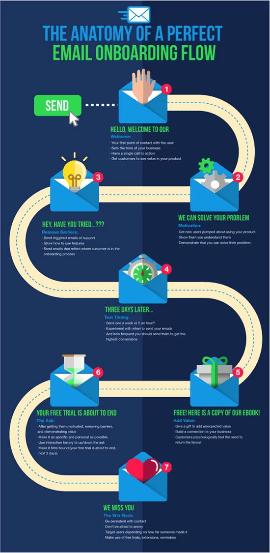 The Ultimate Guide To Email Sequences Growth Manifesto