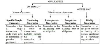 guarantee-chart