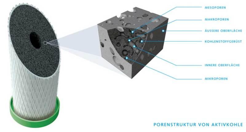 Aktivkohle Poren einer NFP Premium Filterpatrone