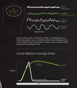 Unicity Matcha Alphawellen & Energiekurve