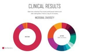 Unicity Bios7-Klinische-Studie-Microbiomdiversifikation