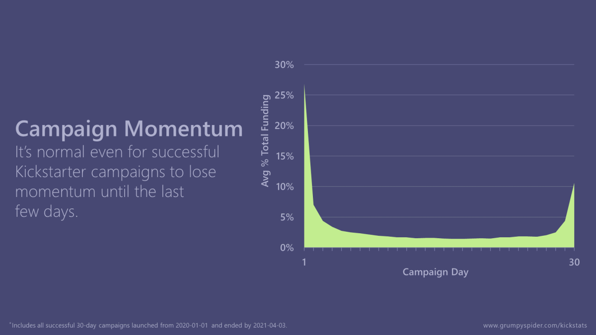 Graph showing the average percent of total funding received per day of 30-day Kickstarter campaigns.