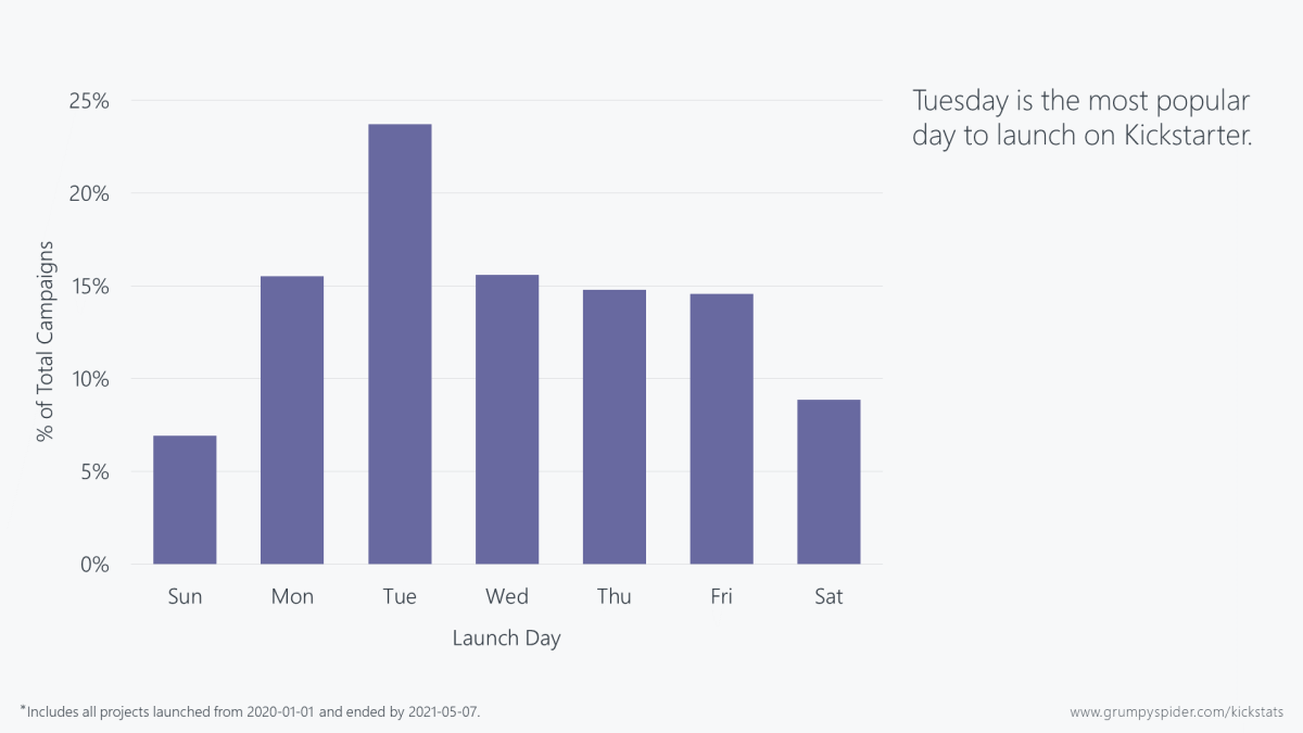 Chart showing that Tuesday is the most popular day to launch on Kickstarter.