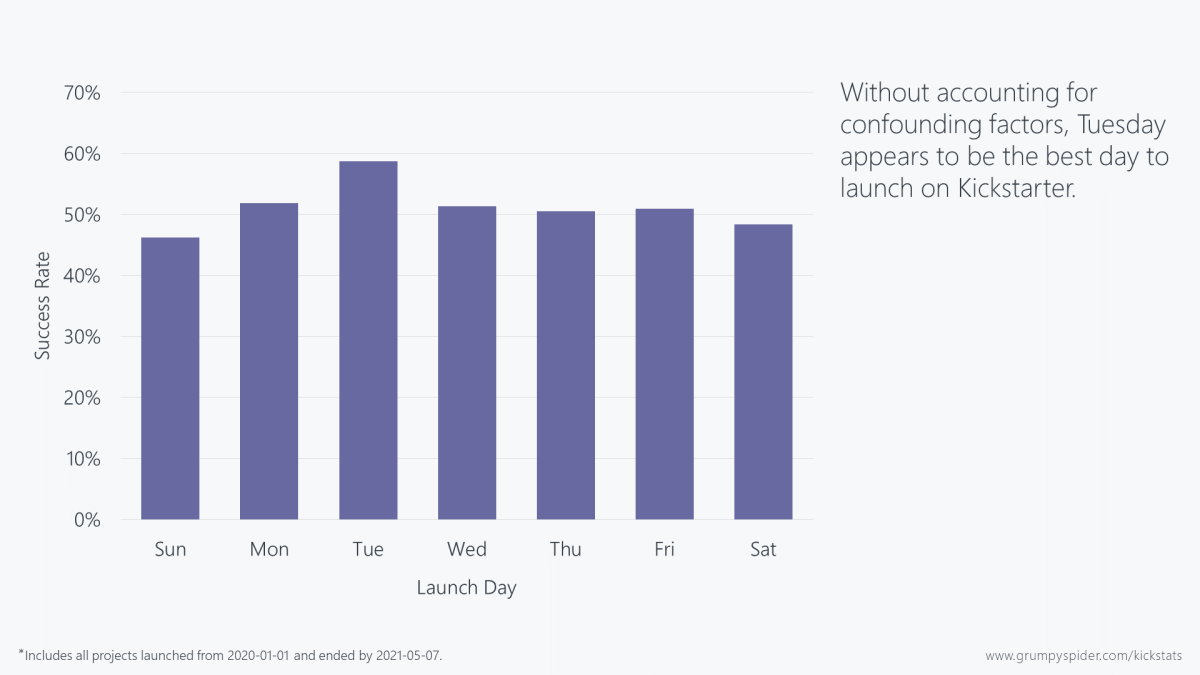Chart showing that Tuesday appears to be the best day to launch on Kickstarter.