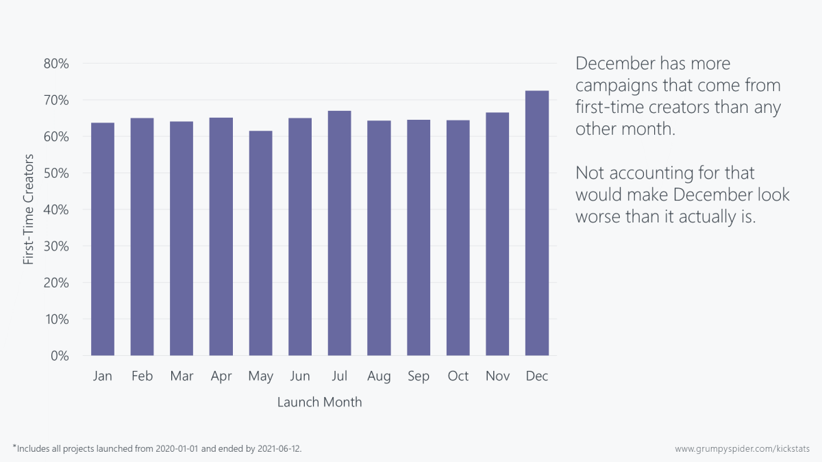 Chart showing the percentage of campaigns coming from first-time creators per month. December has noticeably more.