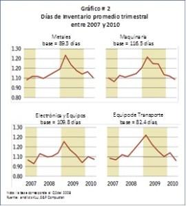 Días de inventario promedio trimestral 2007-2010