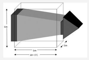 Coeficiente de Conductibidlidad Térmica