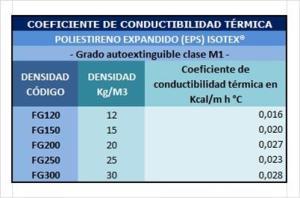 Tabla de Conductibilidad Térmica