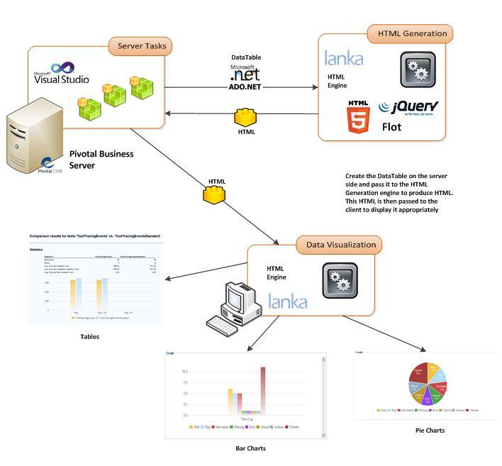 Pivotal CRM visulaization module