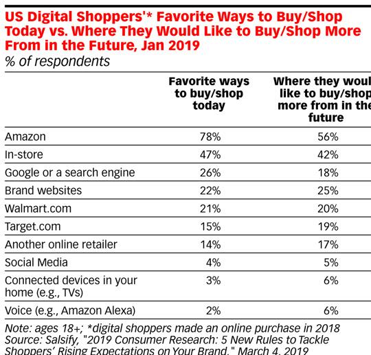 usa lugares favoritos para comprar por digitales 1