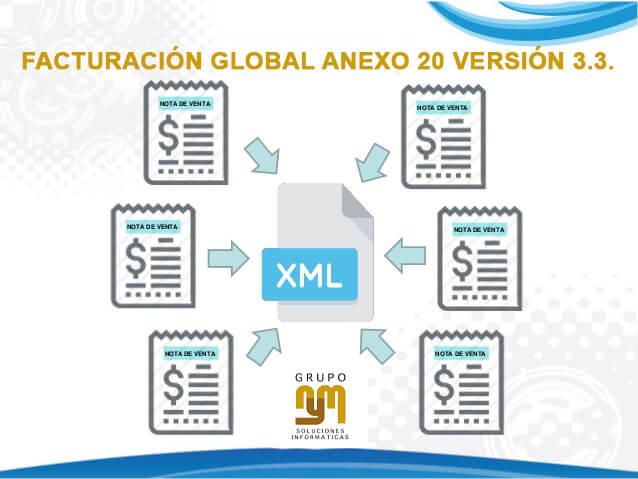 Consideraciones para la correcta emisión de la Factura Global en el Anexo 20 Versión 3.3.