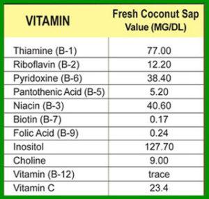 Vitamine contenute nello zucchero di cocco