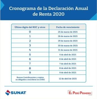 CRONOGRAMA RENTA ANUAL 2020 SUNAT