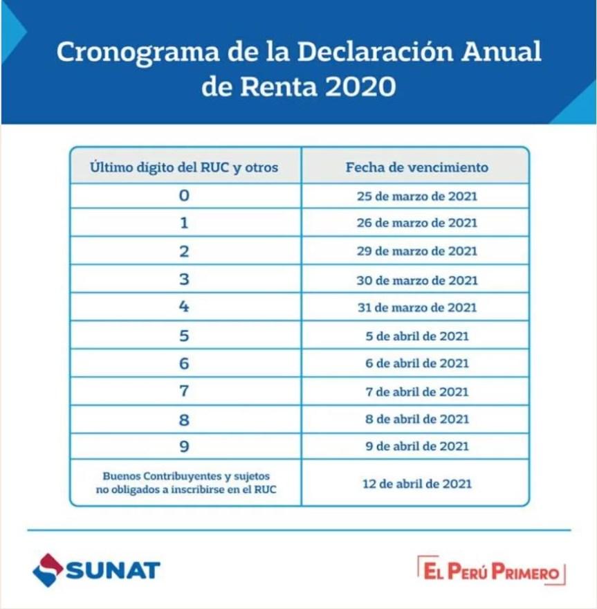 CRONOGRAMA RENTA ANUAL 2020 SUNAT CRONOGRAMA RENTA ANUAL 2020 SUNAT  cronograma DDJJ 2020