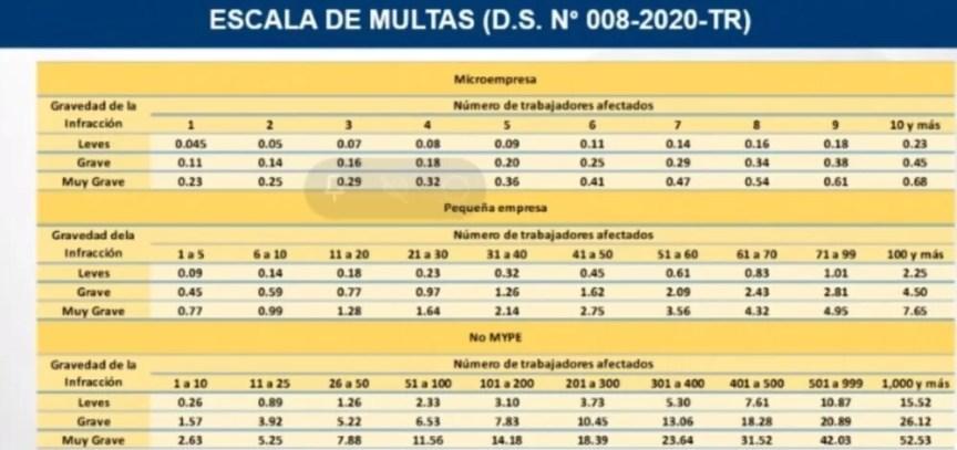 Multa de SUNAFIL por no tener los trabajadores en planilla Multa de SUNAFIL por no tener los trabajadores en planilla : REMYPE 2021