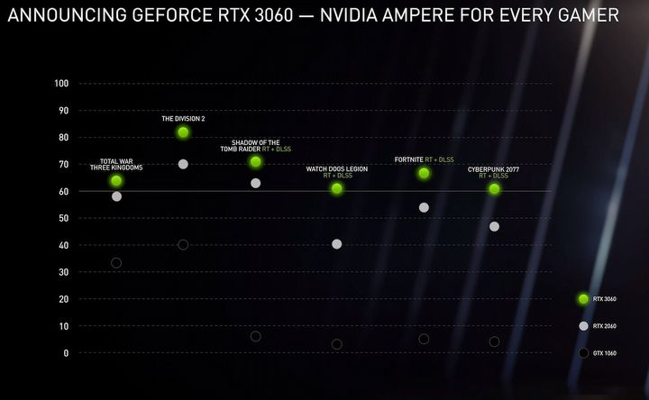 Nvidia presents the RTX 3060 12 GB and the mobile RTX 3000