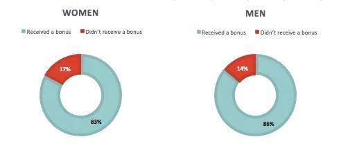Employees receiving bonus in FY17
