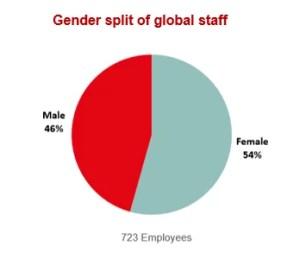 Gender split of global staff